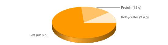 Näringsinnehåll för Hasselnötter - Fett (62.6 g), Protein (13 g), Kolhydrater (9.4 g)