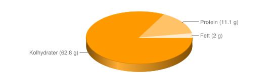 Näringsinnehåll för Hårt bröd fullkorn råg fibrer 16% Crisp o Finn crisp - Kolhydrater (62.8 g), Protein (11.1 g), Fett (2 g)