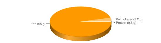 Näringsinnehåll för Dressing vinägrett fett  65% - Fett (65 g), Kolhydrater (2.2 g), Protein (0.6 g)