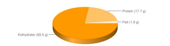 Näringsinnehåll för Blodbröd fullkorn hårt - Kolhydrater (65.5 g), Protein (17.7 g), Fett (1.9 g)