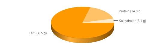 Näringsinnehåll för Paranötter - Fett (66.5 g), Protein (14.3 g), Kolhydrater (3.4 g)