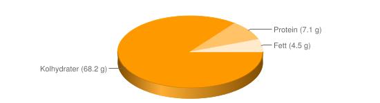 Näringsinnehåll för Rotmos pulver berik - Kolhydrater (68.2 g), Protein (7.1 g), Fett (4.5 g)