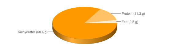 Näringsinnehåll för Frukostflingor fullkornsvete Weetabix - Kolhydrater (68.4 g), Protein (11.3 g), Fett (2.5 g)