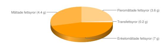 Näringsinnehåll för FiberBar naturell All-Bran - Enkelomättade fettsyror (7 g), Mättade fettsyror (4.4 g), Fleromättade fettsyror (3.6 g), Transfettsyror (0.2 g)
