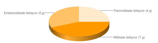 Näringsinnehåll för Margarinost fett 16% - Mättade fettsyror (7 g), Enkelomättade fettsyror (5 g), Fleromättade fettsyror (4 g)