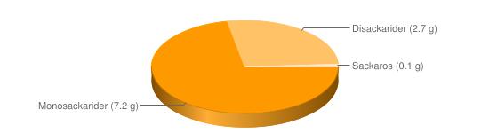 Näringsinnehåll för Veteskorpor - Monosackarider (7.2 g), Disackarider (2.7 g), Sackaros (0.1 g)
