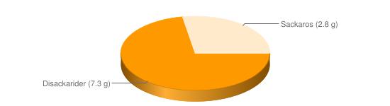 Näringsinnehåll för Mjölkdryck jordgubb fett 1,5% berik - Disackarider (7.3 g), Sackaros (2.8 g)