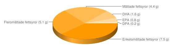 Näringsinnehåll för Makrill panerad stekt - Enkelomättade fettsyror (7.5 g), Fleromättade fettsyror (5.1 g), Mättade fettsyror (4.4 g), DHA (1.6 g), EPA (0.8 g), DPA (0.2 g)