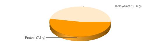 Näringsinnehåll för Sojasås - Protein (7.5 g), Kolhydrater (6.6 g)