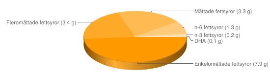 Näringsinnehåll för Ägg konventionellt stekt - Enkelomättade fettsyror (7.9 g), Fleromättade fettsyror (3.4 g), Mättade fettsyror (3.3 g), n-6 fettsyror (1.3 g), n-3 fettsyror (0.2 g), DHA (0.1 g)