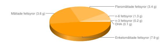 Näringsinnehåll för Ägg ekologiskt stekt - Enkelomättade fettsyror (7.9 g), Mättade fettsyror (3.6 g), Fleromättade fettsyror (3.4 g), n-6 fettsyror (1.3 g), n-3 fettsyror (0.2 g), DHA (0.1 g)