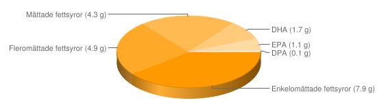 Näringsinnehåll för Salt sill - Enkelomättade fettsyror (7.9 g), Fleromättade fettsyror (4.9 g), Mättade fettsyror (4.3 g), DHA (1.7 g), EPA (1.1 g), DPA (0.1 g)