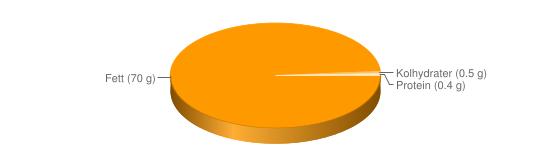 Näringsinnehåll för Bordsmargarin fett 70% berikad typ Becel Gold - Fett (70 g), Kolhydrater (0.5 g), Protein (0.4 g)
