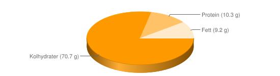 Näringsinnehåll för Veteskorpor - Kolhydrater (70.7 g), Protein (10.3 g), Fett (9.2 g)