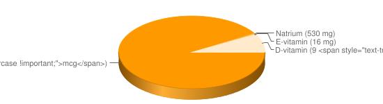 N&auml;ringsinneh&aring;ll f&ouml;r Flytande margarin fett 74% berikad typ Milda culinesse - A-vitamin (720 <span style=