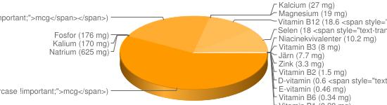N&auml;ringsinneh&aring;ll f&ouml;r Leverpastej bredbar fett ca 24% - A-vitamin (7900 <span style=