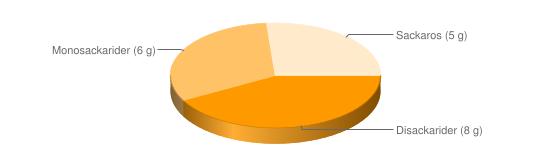 Näringsinnehåll för Delikatessyoghurt fett 7 % - Disackarider (8 g), Monosackarider (6 g), Sackaros (5 g)