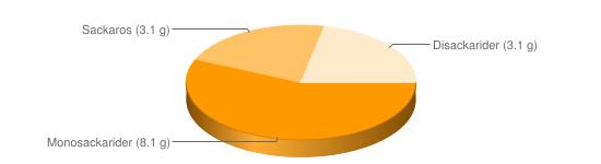 Näringsinnehåll för Sojamjöl fett ca 20% - Monosackarider (8.1 g), Sackaros (3.1 g), Disackarider (3.1 g)