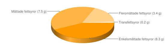 Näringsinnehåll för Grönpepparpaté - Enkelomättade fettsyror (8.3 g), Mättade fettsyror (7.5 g), Fleromättade fettsyror (3.4 g), Transfettsyror (0.2 g)