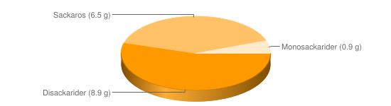 N&auml;ringsinneh&aring;ll f&ouml;r Fruktyoghurt fett < 0,05% oberik - Disackarider (8.9 g), Sackaros (6.5 g), Monosackarider (0.9 g)