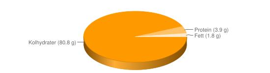 Näringsinnehåll för Banan torkad - Kolhydrater (80.8 g), Protein (3.9 g), Fett (1.8 g)