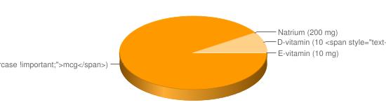 N&auml;ringsinneh&aring;ll f&ouml;r Lättmargarin m växtsterol 7,5% fett 35% berik typ Becel proactiv - A-vitamin (800 <span style=
