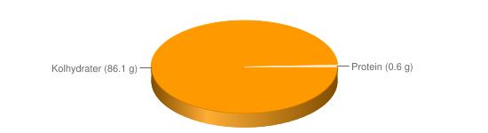 Näringsinnehåll för Tuggummi sockerfritt - Kolhydrater (86.1 g), Protein (0.6 g)