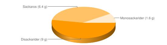 Näringsinnehåll för Milkshake choklad jordgubb - Disackarider (9 g), Sackaros (6.4 g), Monosackarider (1.6 g)