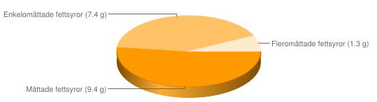Näringsinnehåll för Blodpudding blodkorv fett 19% - Mättade fettsyror (9.4 g), Enkelomättade fettsyror (7.4 g), Fleromättade fettsyror (1.3 g)