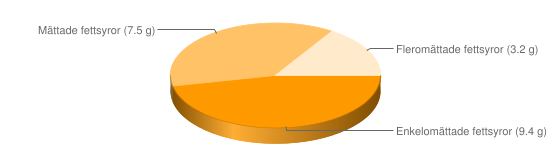 Näringsinnehåll för Bearnaisesås fryst el pulver tillagad - Enkelomättade fettsyror (9.4 g), Mättade fettsyror (7.5 g), Fleromättade fettsyror (3.2 g)