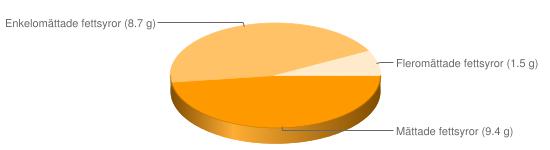Näringsinnehåll för Kex Ballerina - Mättade fettsyror (9.4 g), Enkelomättade fettsyror (8.7 g), Fleromättade fettsyror (1.5 g)