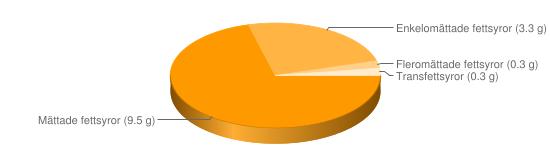Näringsinnehåll för Färskost på filmjölk o gräddfil fett ca 14% - Mättade fettsyror (9.5 g), Enkelomättade fettsyror (3.3 g), Fleromättade fettsyror (0.3 g), Transfettsyror (0.3 g)