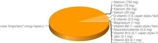 N&auml;ringsinneh&aring;ll f&ouml;r Lättmargarin fett 40% berikad typ Lätt &#038; lagom oliv - A-vitamin (900 <span style=
