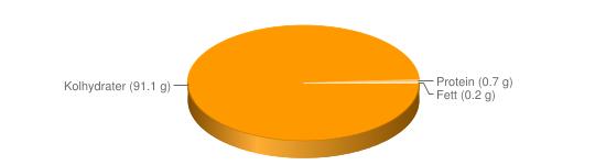 Näringsinnehåll för Nyponsoppa pulver berik - Kolhydrater (91.1 g), Protein (0.7 g), Fett (0.2 g)