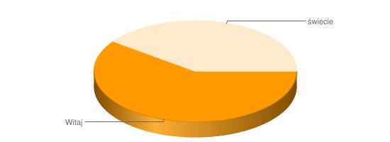 Wykres 3D