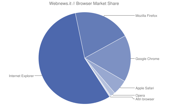 Webnews.it // Browser Market Share