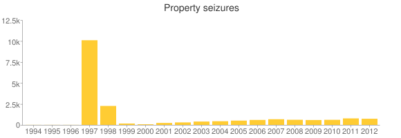 The number of property seizures by the I.R.S. dropped last year.