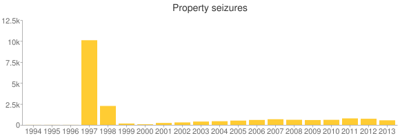 The number of property seizures by the I.R.S. dropped again last year to its lowest level since 2005.