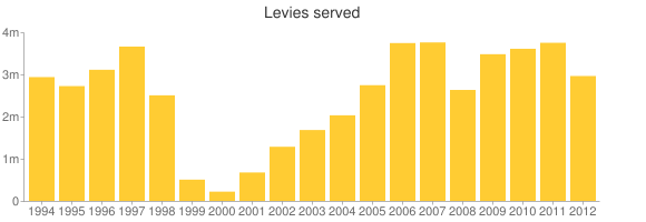 After rising for several years, the number of levies served by the I.R.S. dropped last year