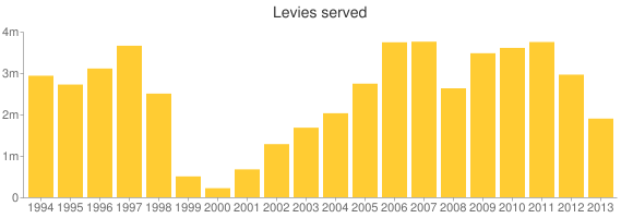 After rising for several years, the number of levies served by the I.R.S. has been dropping for the last two years