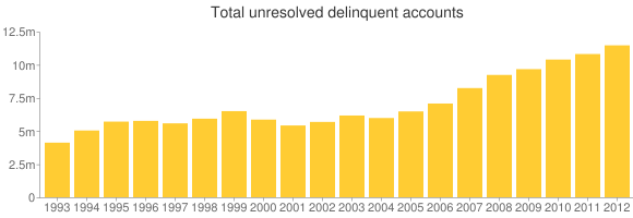 The total number of 'unresolved delinquent accounts' rose to 11,464,000 last year, the highest number in the 13-year period shown.