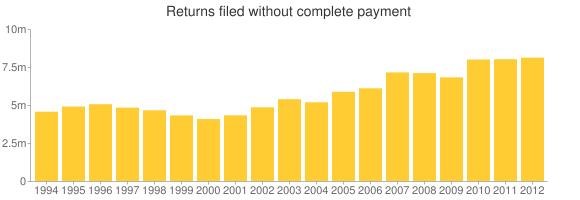 The number of tax returns filed without complete payment rose slightly last year to over 8.1 million, the highest number in the 13-year period shown.