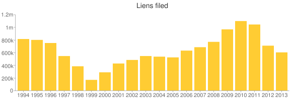 After rising for several years, the number of liens filed by the I.R.S. has been dropping for the last two years