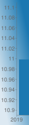https://chart.googleapis.com/chart?chs=58x250&chd=s:e&cht=bvs&chco=1b78b1&chf=bg,lg,45,dde9f2,0,1b78b1,1&chxr=0,0,1,1|1,10.89,11.11&chxt=x,y&chxl=0:|2019|