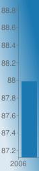 https://chart.googleapis.com/chart?chs=58x250&chd=s:e&cht=bvs&chco=1b78b1&chf=bg,lg,45,dde9f2,0,1b78b1,1&chxr=0,0,1,1|1,87.12,88.88&chxt=x,y&chxl=0:|2006|