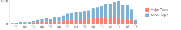 Bar chart showing 14768 publications over 30 distinct years, with a maximum of 1058 publications in 2014