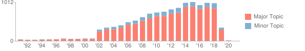 Bar chart showing 12672 publications over 30 distinct years, with a maximum of 1012 publications in 2015