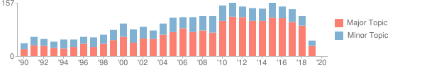 Bar chart showing 2884 publications over 30 distinct years, with a maximum of 157 publications in 2011 and 2015