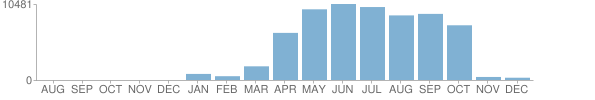 Bar chart showing 100149 Covid-19 publications, with a maximum of 10481 publications in June 2020