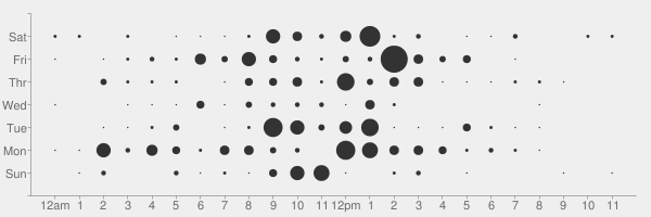 Punchcard chart by github.com